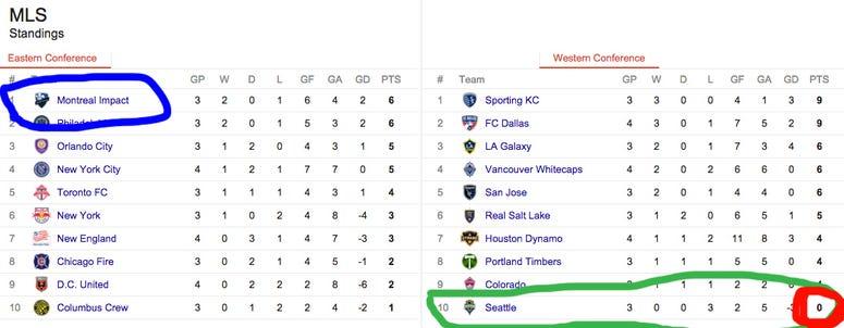 MLS Table after week 4