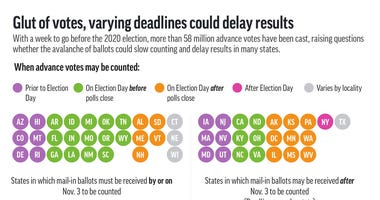 Graphic shows when states may count advance votes and where mail-in ballots are accepted after Election Day. (AP)