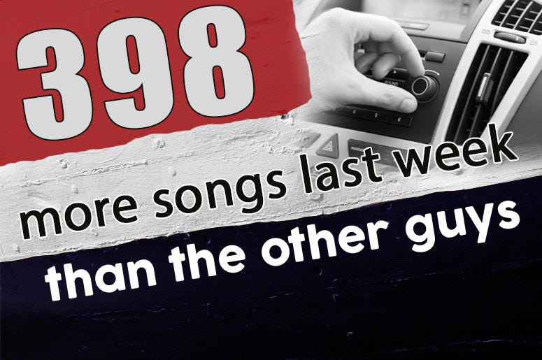 The Wolf played 398 more songs than Q104.1 last week