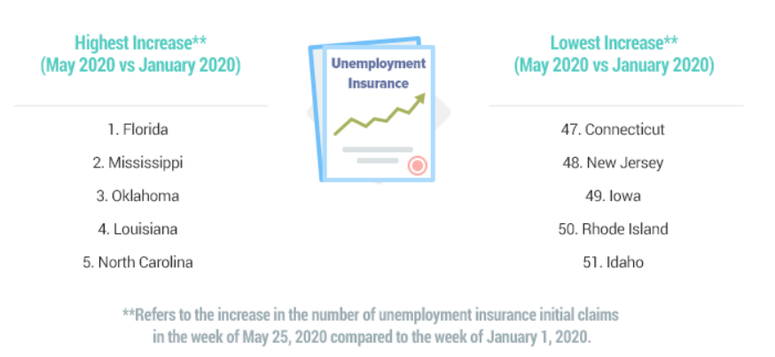 States Hit Most by Unemployment Claims