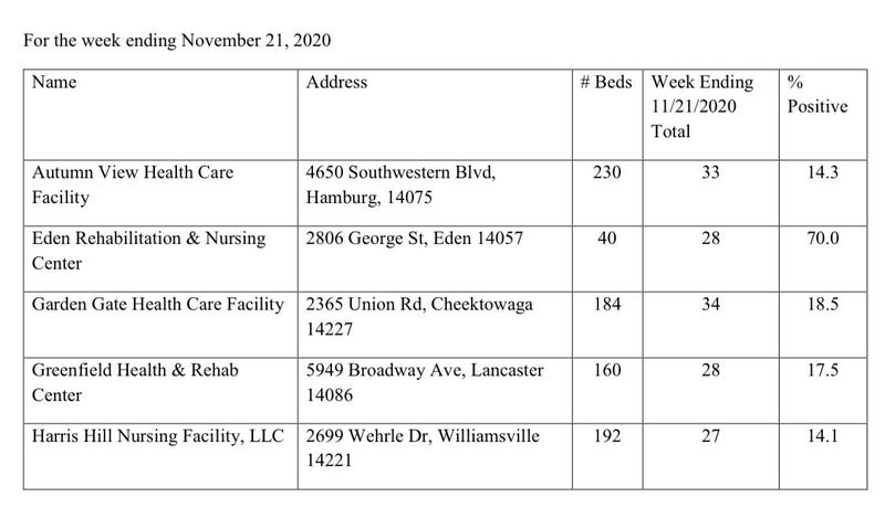 Erie County Health Department numbers