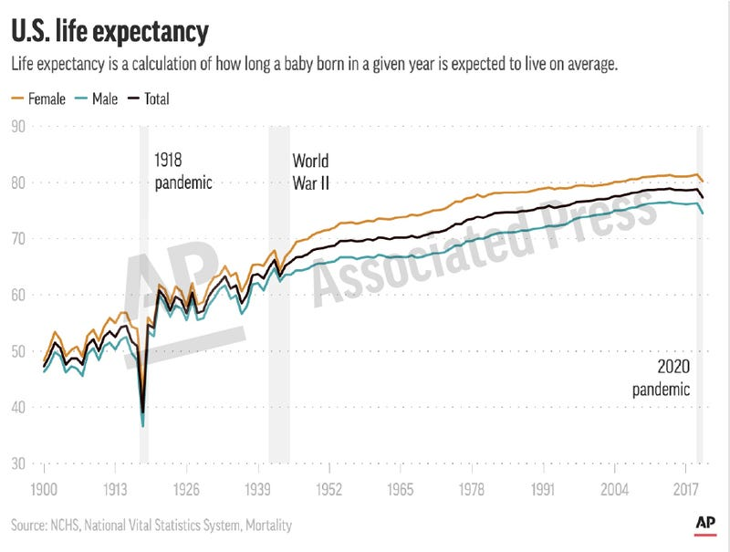 Life expectancy US