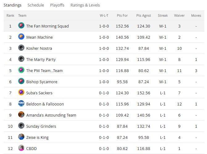 Audacy Pittsburgh Fantasy Football League standings