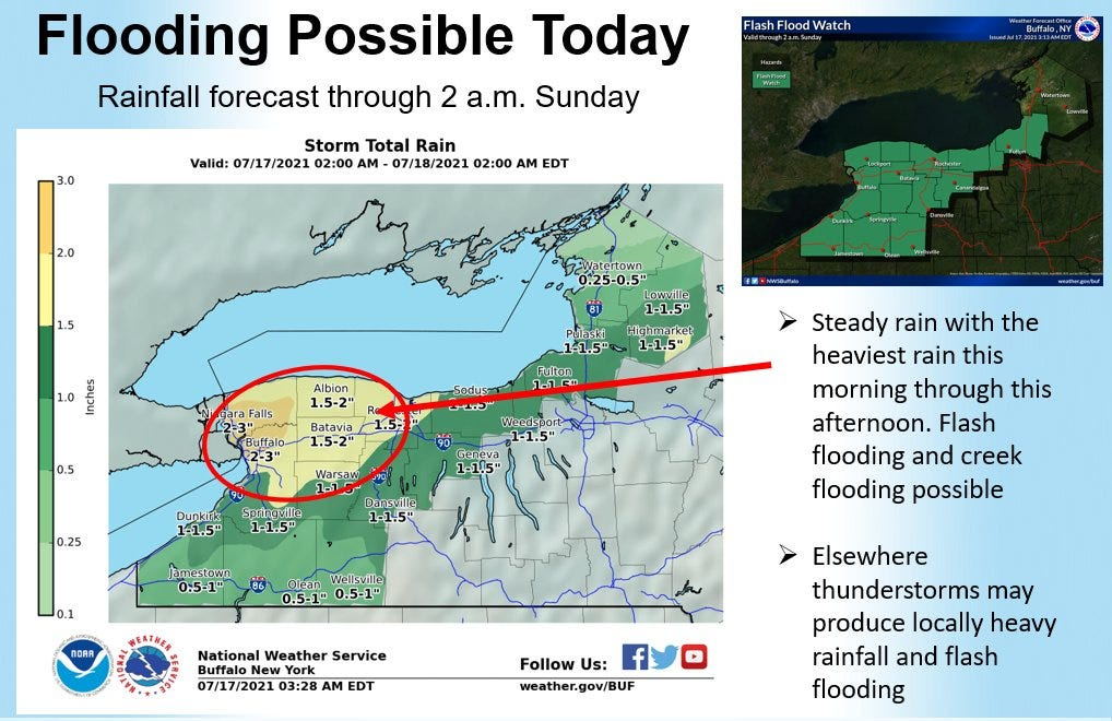 It's a soaker! Flooding concerns across much of WNY region