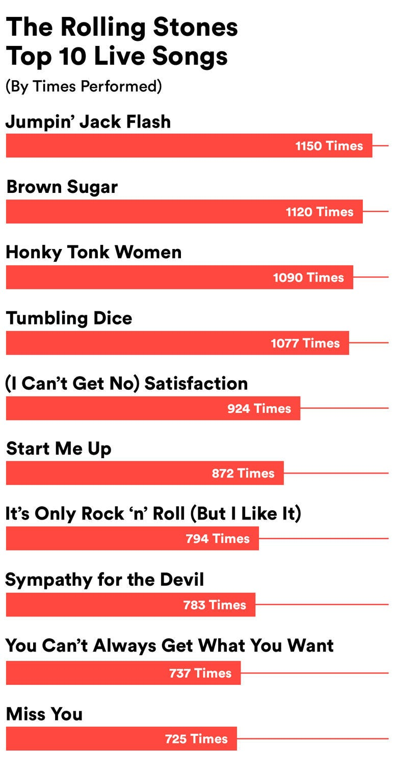Song The Rolling Stones Have Played Live the Most