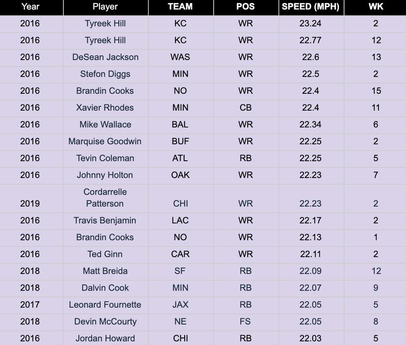 NFL Next Gen Stats Fastest Ball Carriers
