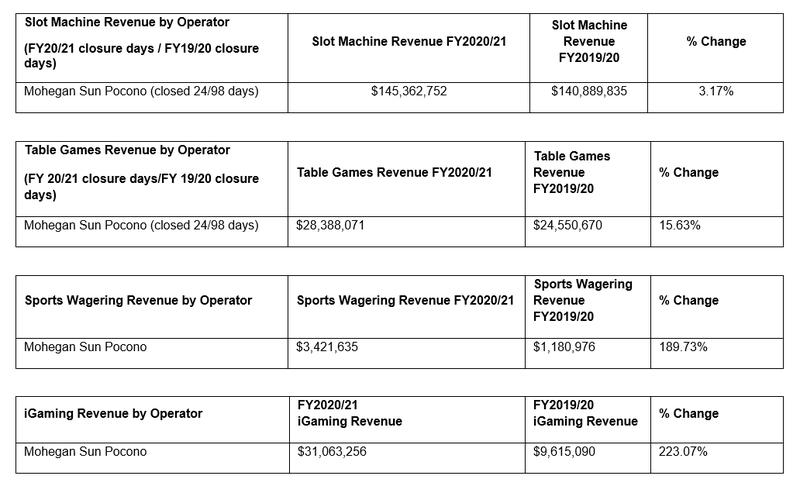 Mohegan Sun Pocono Revenue 2020/2021