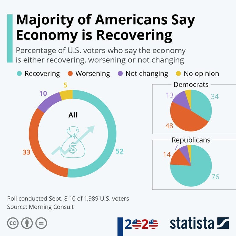 Majority of Americans Say Economy is Recovering - Statista
