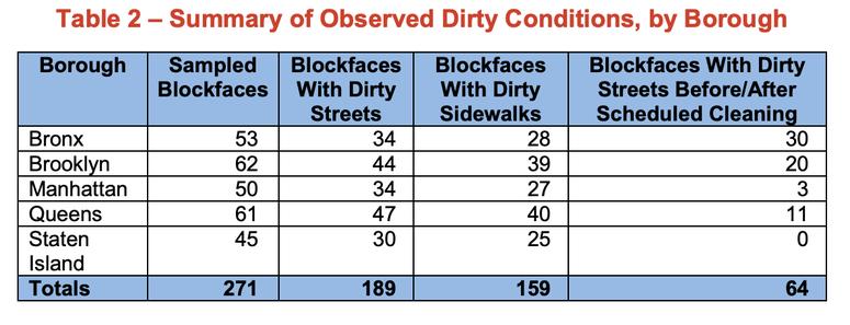 NYC Sanitation audit