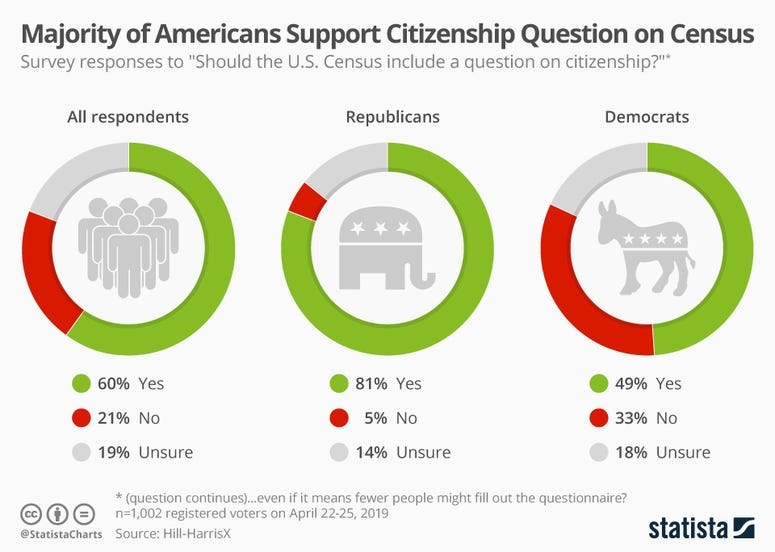 Majority of Americans Support Citizenship Question on Census