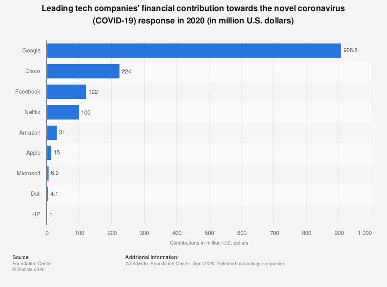 Big Tech Donations Towards COVID-19