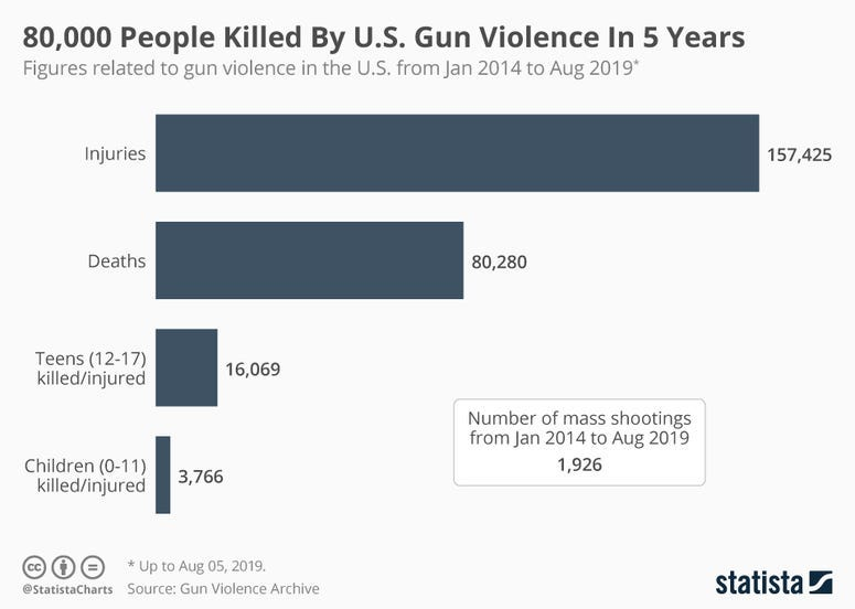 80,000 People Killed By U.S. Gun Violence In 5 Years