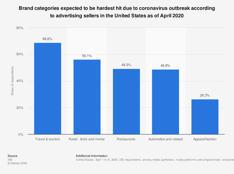 Brand categories expected to be hardest hit due to coronavirus outbreak according to advertising sellers in the United States as of April 2020