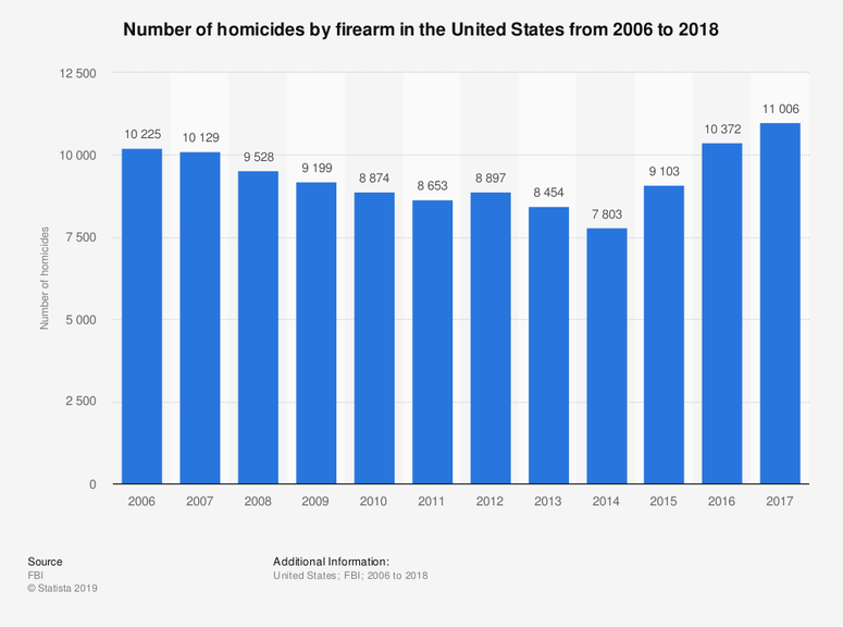 Number of homicides by firearm in the United States from 2006 to 2018