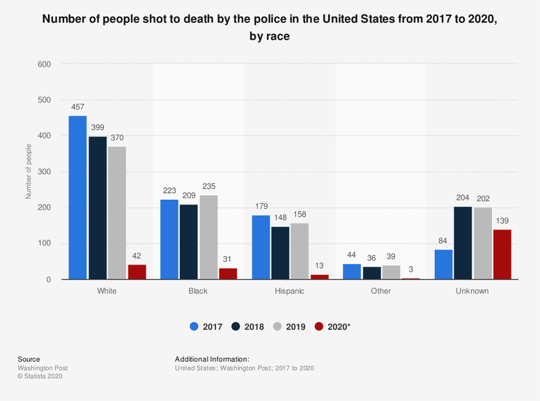 Number of people shot to death by the police in the United States from 2017 to 2020, by race