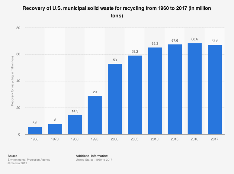 Recovery of U.S. municipal solid waste for recycling from 1960 to 2017