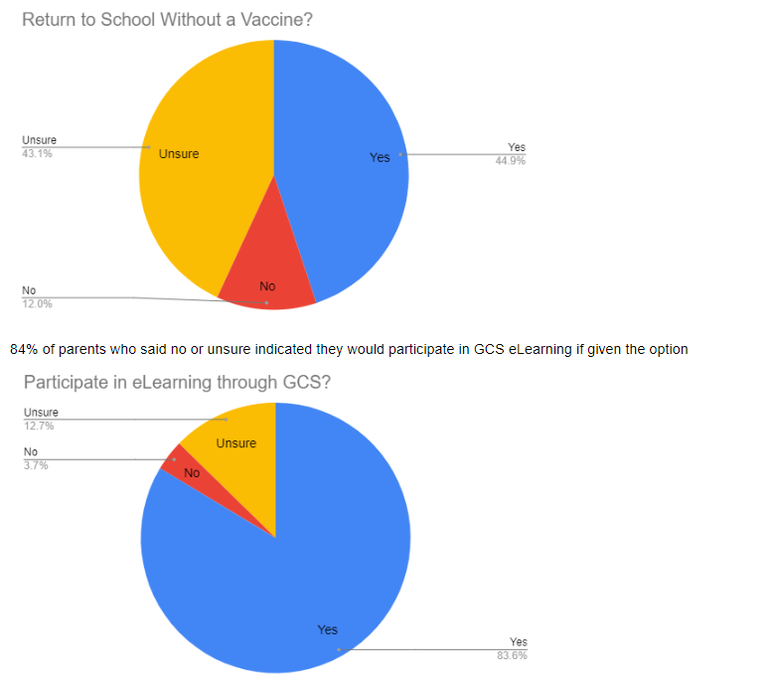 Stats from Survey - GCS