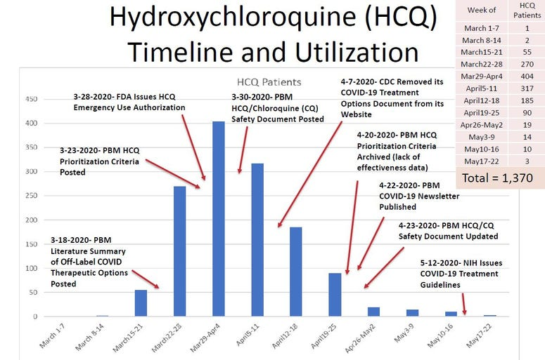 Data from the Department of Veterans Affairs showing a timeline of its use of the malaria drug hydroxychloroquine to treat COVID-19 patients.