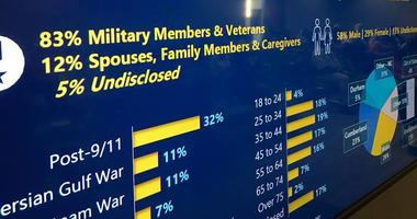 America Serves facilitates data sharing between veteran organizations
