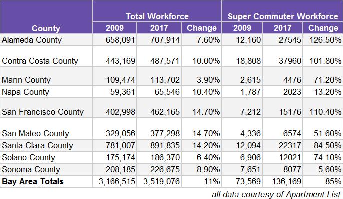 """Massive increase in Bay Area """"super commuters"""""""