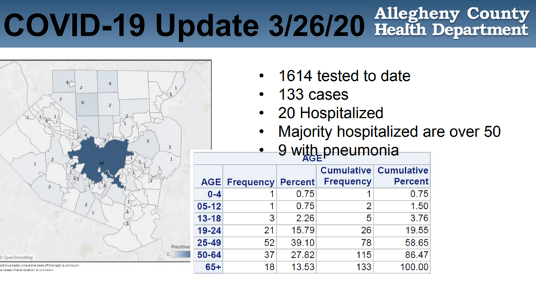 Allegheny County COVID-19 numbers for March 26, 2020