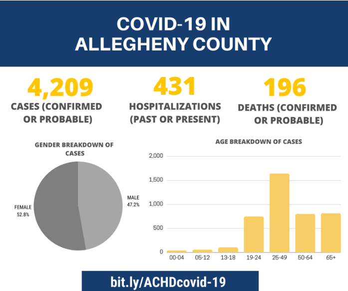 COVID-19 Dashboard for Allegheny Co. July 8 2020