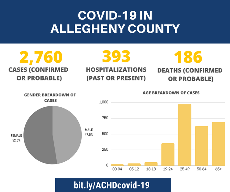 Allegheny County COVID-19 Update for June 30, 2020