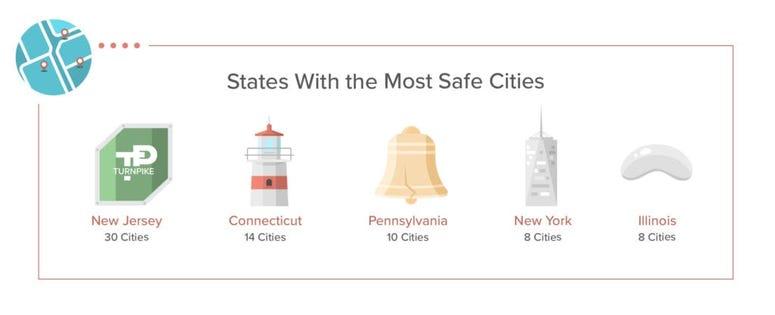 America's Safest Cities