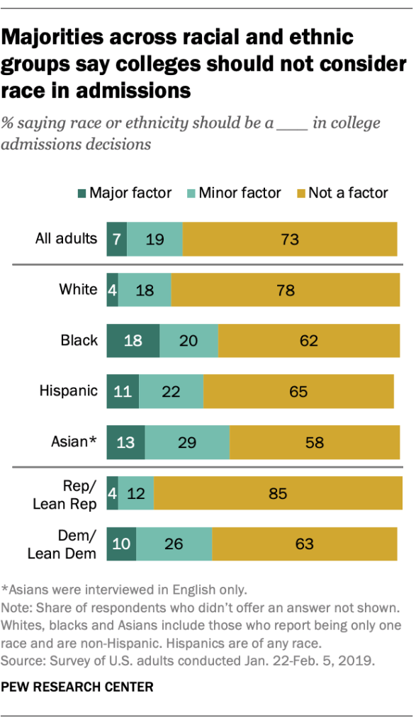 Majorities across racial and ethnic groups say colleges should not consider race in admissions
