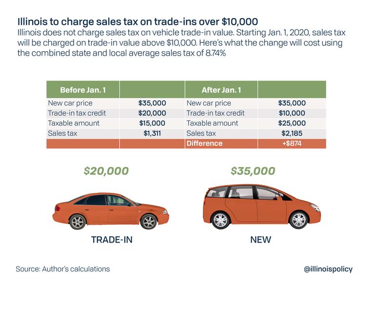 Illinois used car sales tax