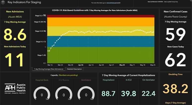 Austin Public Health indicators dashboard