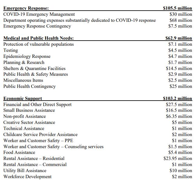 Austin City Council COVID-19 response spending