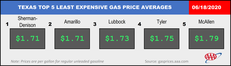 AAA Texas Top 5 Gas Prices