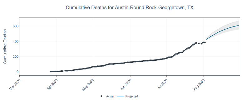 University of Texas Coronavirus Model Deaths