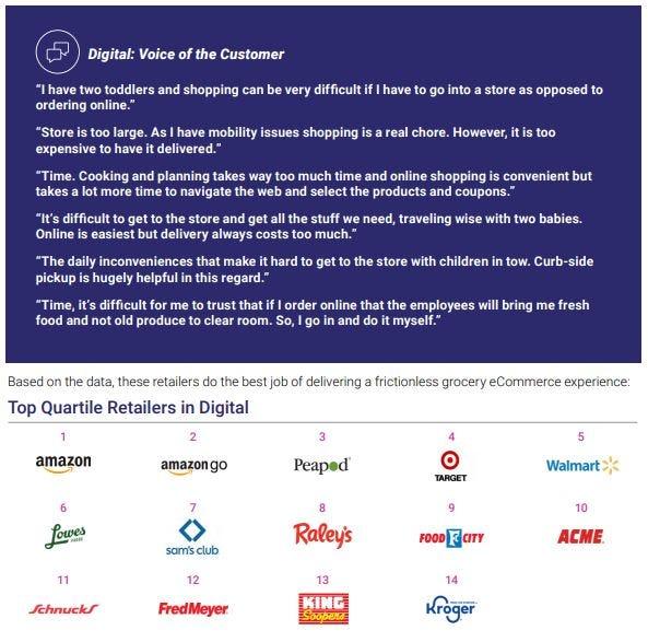 Grocery rankings
