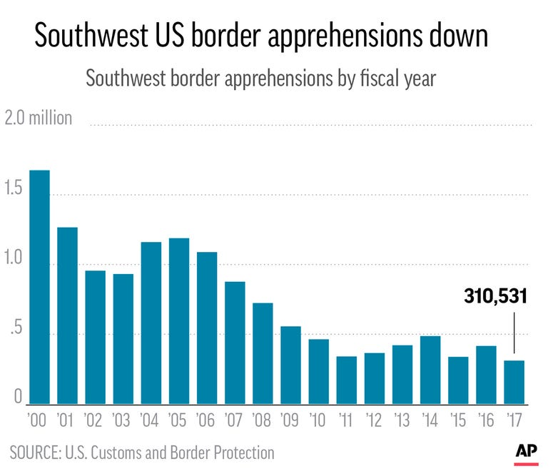Charts show the number of Southwest border apprehensions since 2000