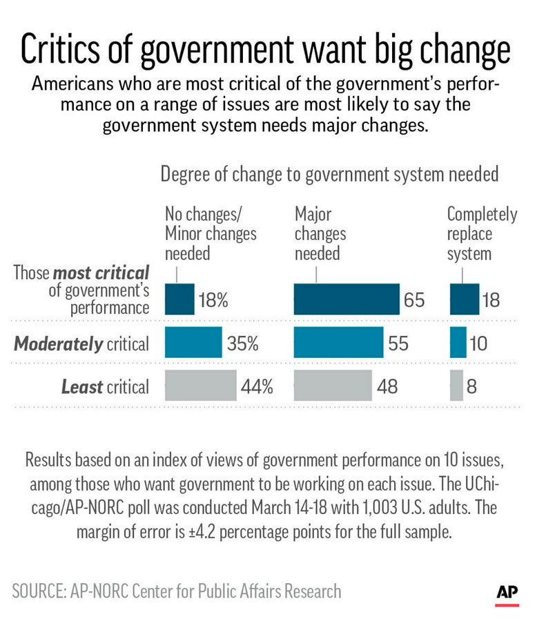 Results of UChicago/AP-NORC Center poll on attitudes toward government performance on various issues and what degree of change is needed.