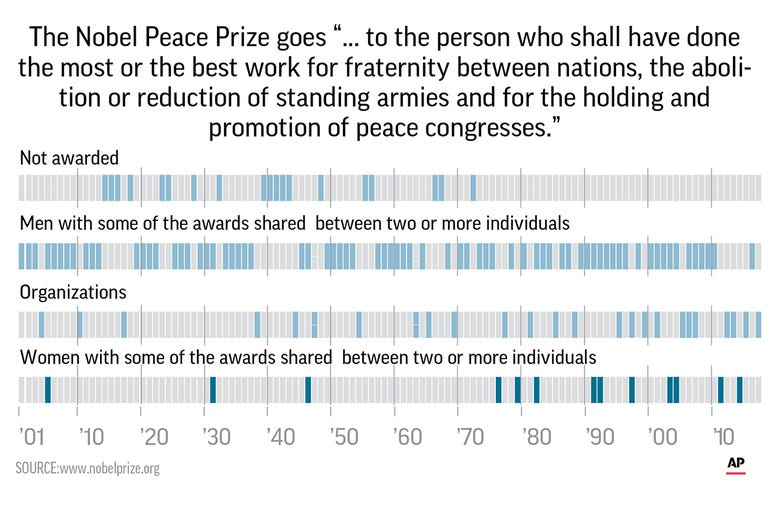 Graphic with details on the history of the prize