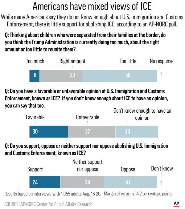 While many Americans say they do not know enough about U.S. Immigration and Customs Enforcement, there is little support for abolishing ICE, according to an AP-NORC poll.