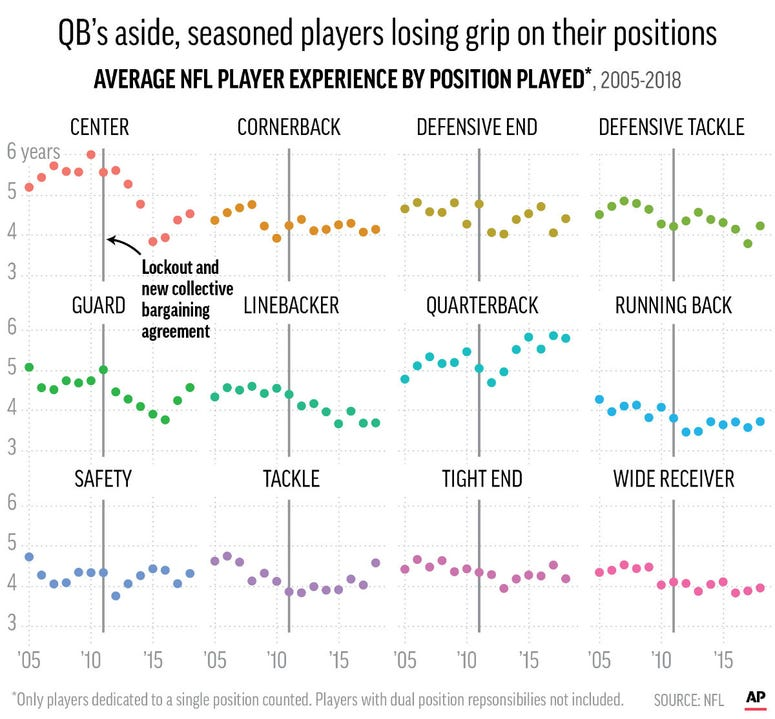 Chart series shows average years of NFL player experience by their positions played