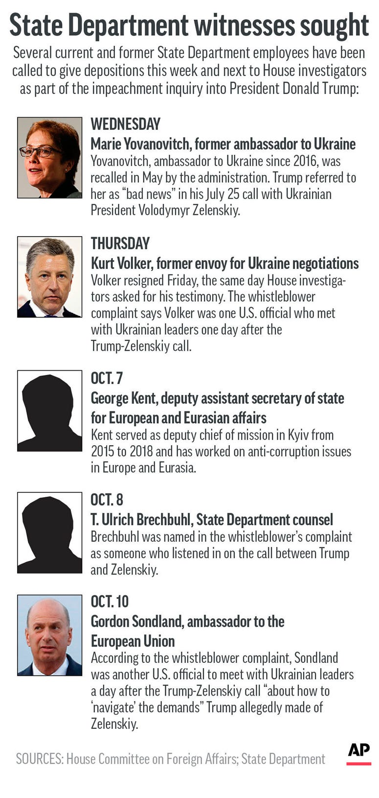 Graphic shows current and former State Department officials called to give depositions in Trump impeachment inquiry.