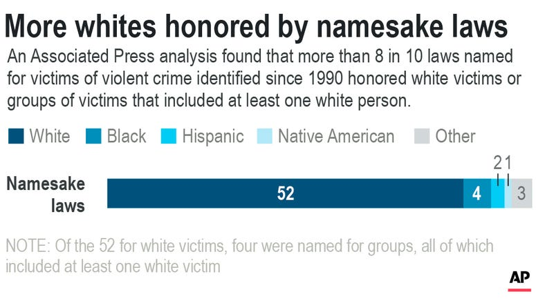 Chart shows the number of laws named for victims of violent crimes since 1990 by racial breakdown