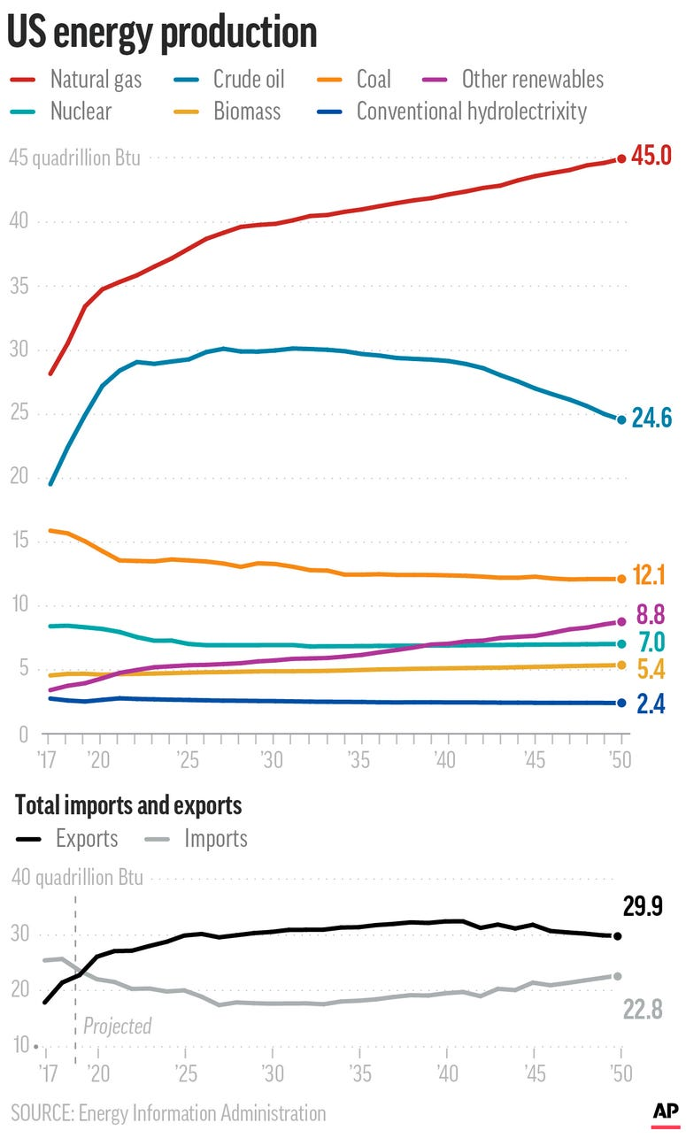 Graphic shows U.S. energy production by type since 2001 including import and export data