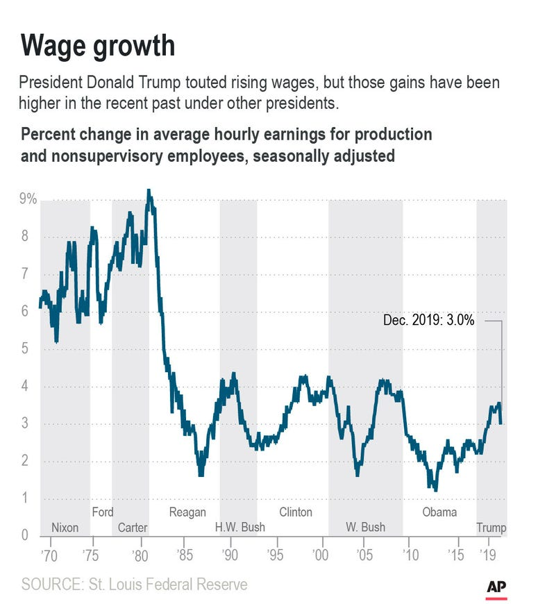 Graphic shows wage growth for production and nonsupervisory workers since 1969