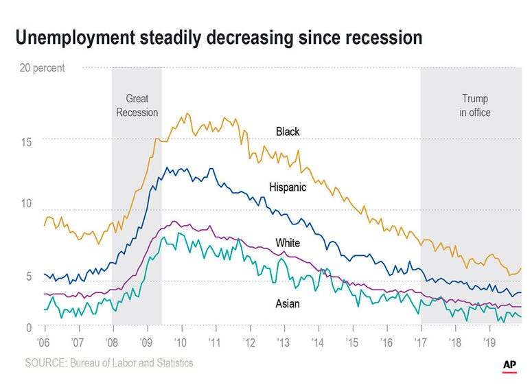 Chart shows the rate of unemployment in the U.S. by race since 2008