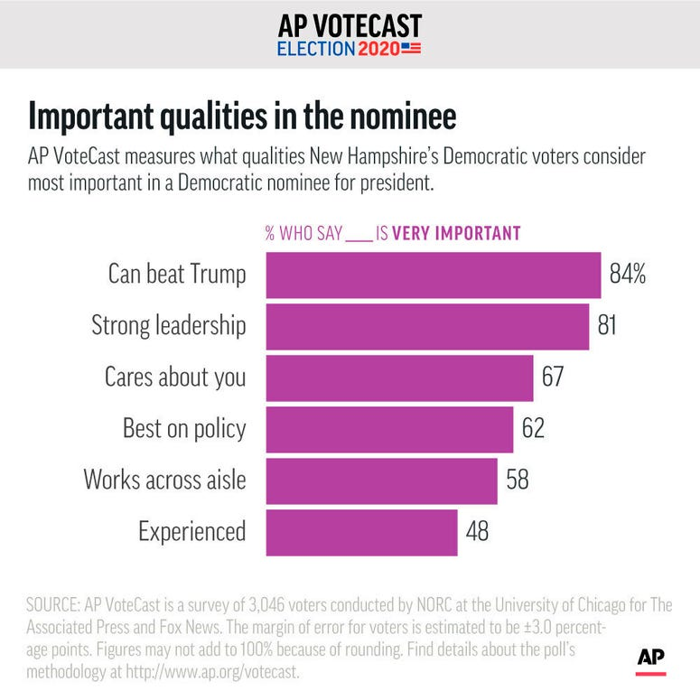 AP VoteCast measures what qualities New Hampshire's Democratic caucus-goers consider most important in a Democratic nominee for president.