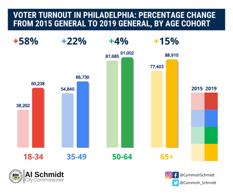 Voter turnout in Philadelphia between 2015 v. 2019.