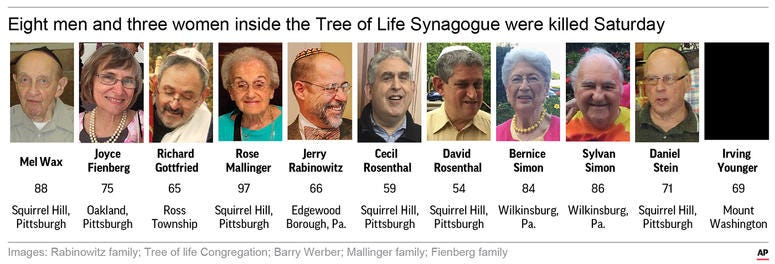 Images courtesy of the Rabinowitz family; Tree of life Congregation; Barry Werber; Mallinger family and Fienberg family.