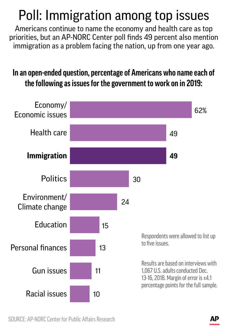 Graphic shows results of AP-NORC poll on government policy priorities in 2019;