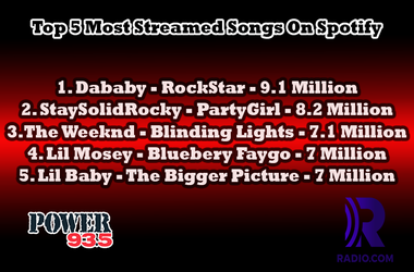 Top 5 Spotify Streams For The Week